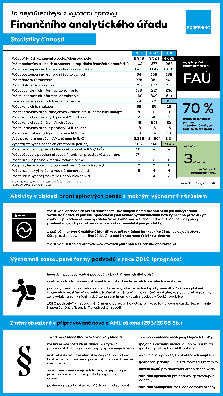 FAU_VZ_infografika