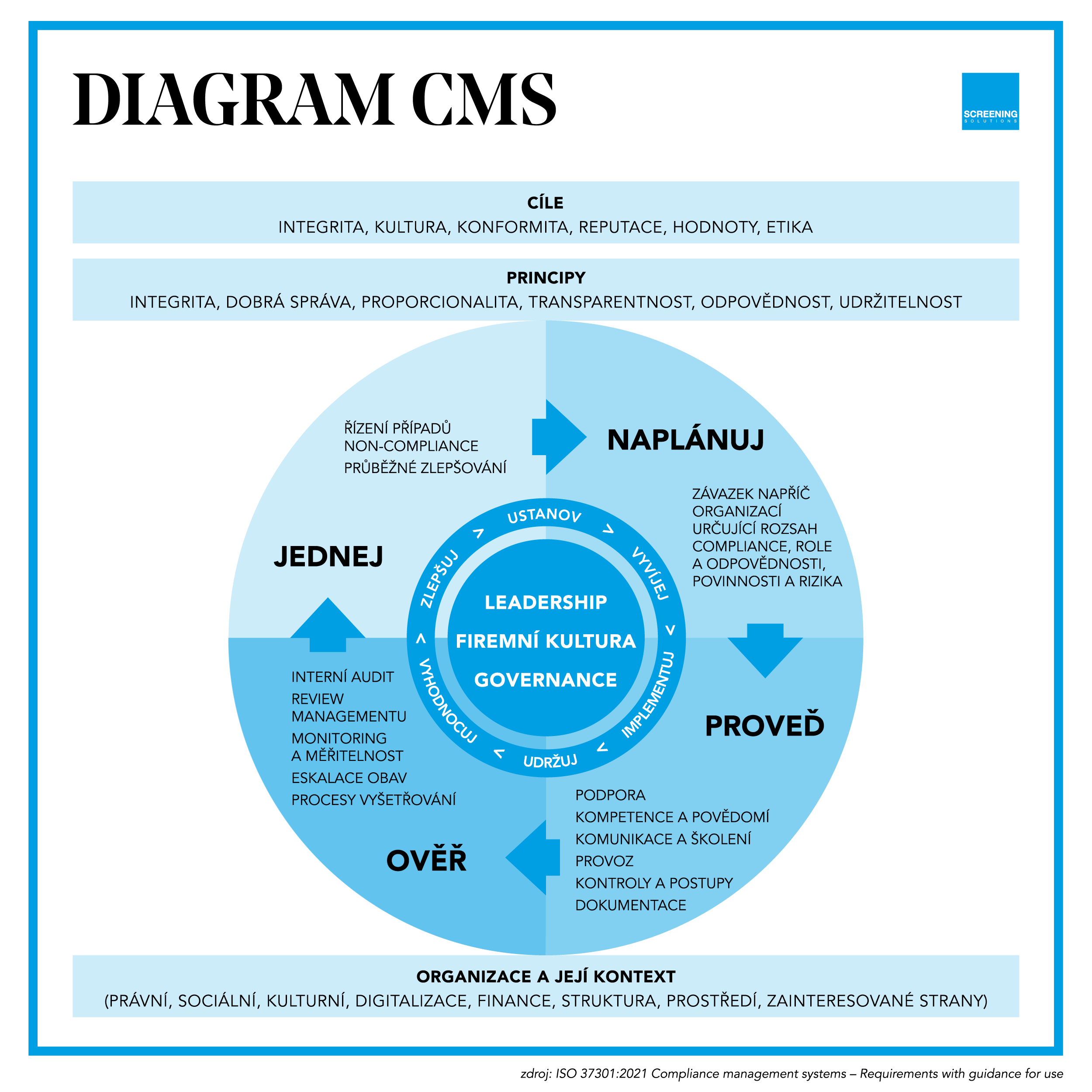 ISO_37301_CMS